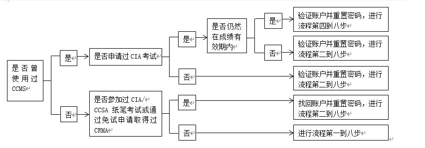 手册流程图1.png